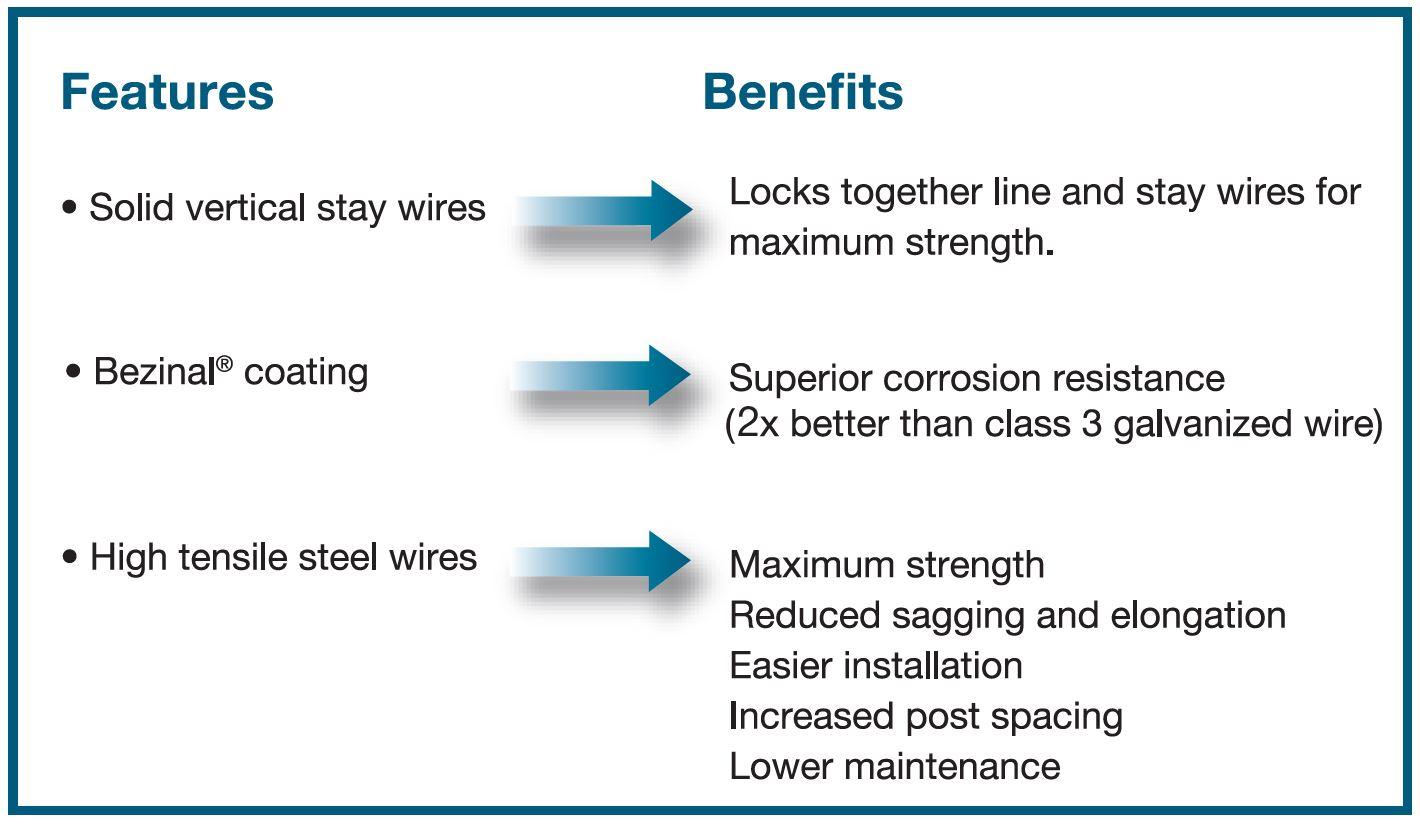 Benefits of Benzinal